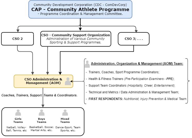 CAP - Community Athlete Programme Structure