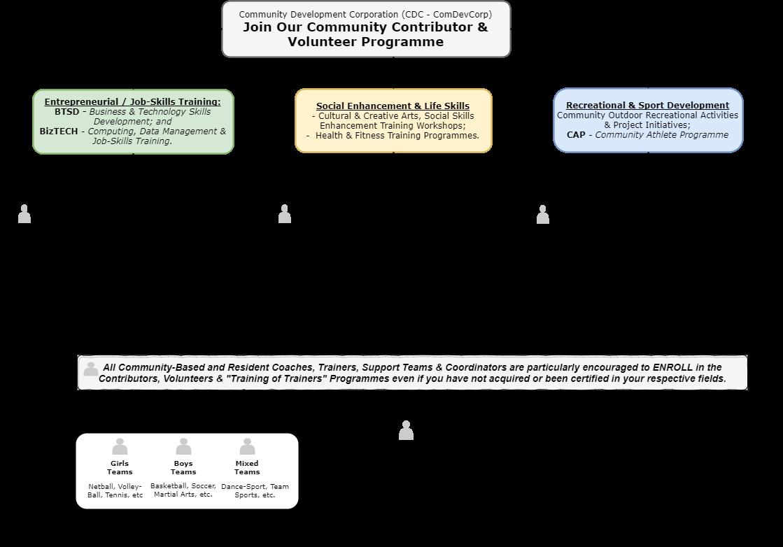 CDC Contributors and Volunteer Registration