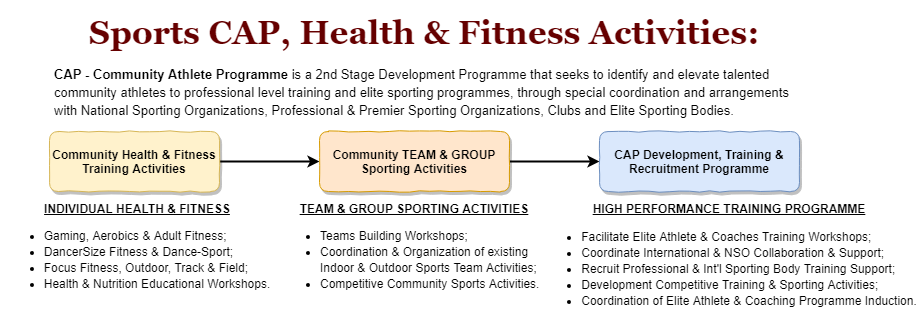 CAP - Community Athlete Programme Activities